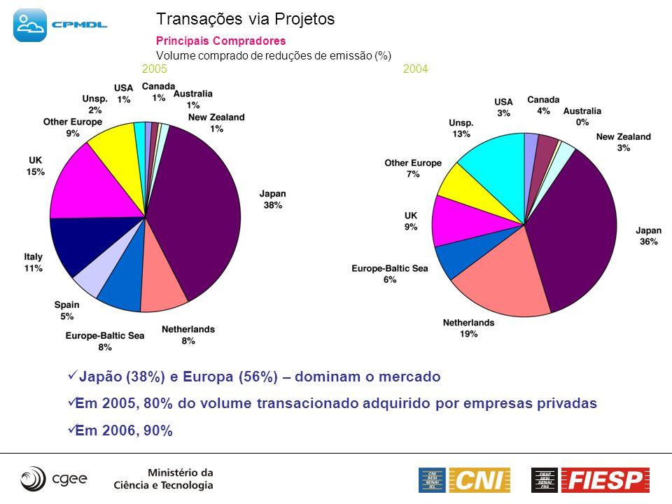 Transações via Projetos. Principais Compradores