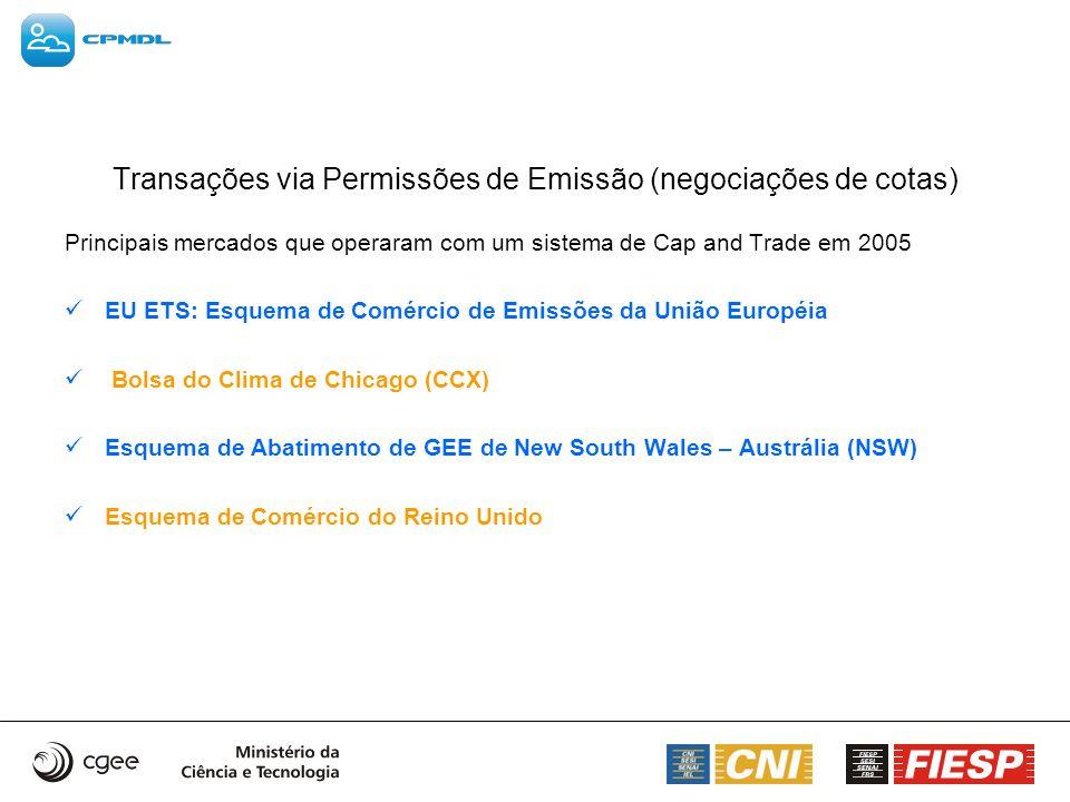 Transações via Permissões de Emissão (negociações de cotas)