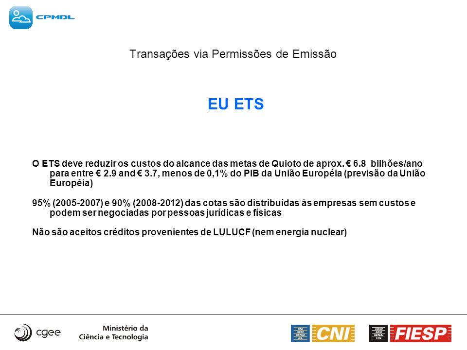 Transações via Permissões de Emissão