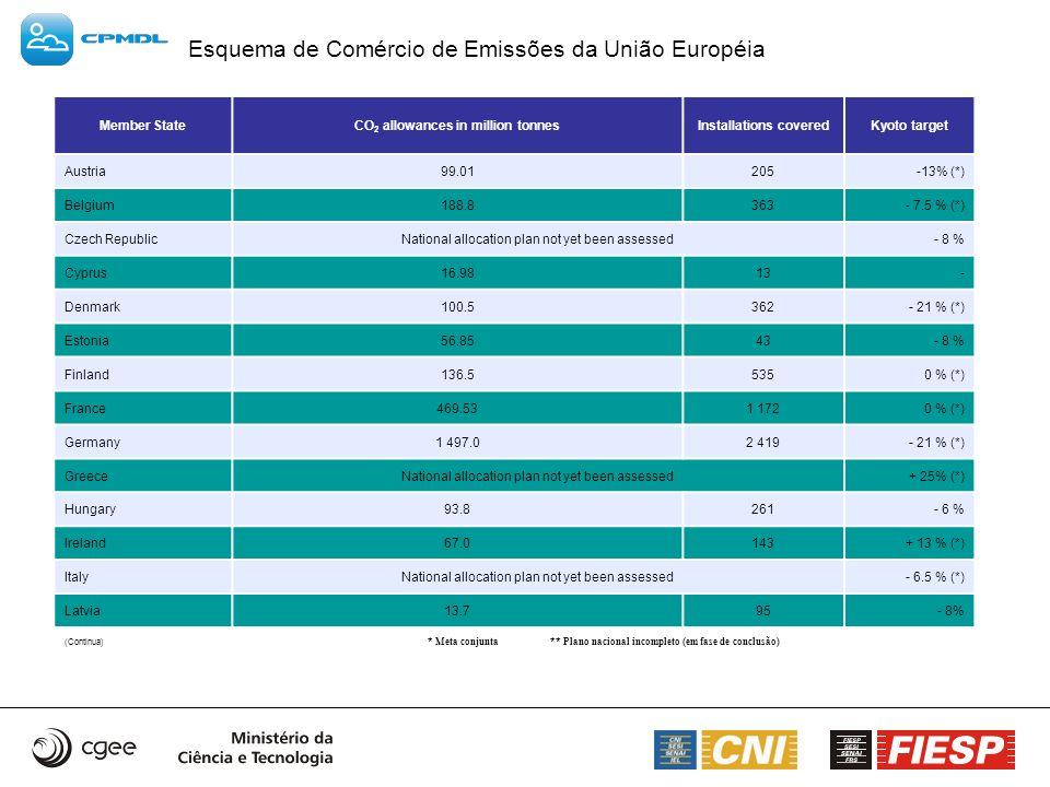 Esquema de Comércio de Emissões da União Européia