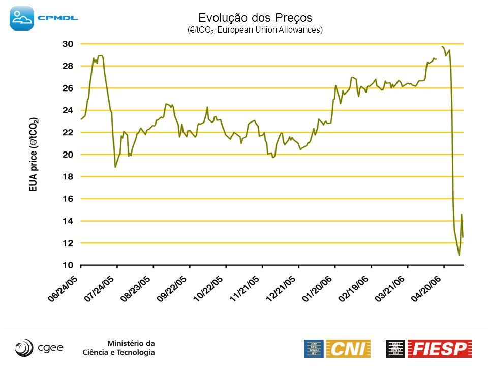 Evolução dos Preços (€/tCO2 European Union Allowances)