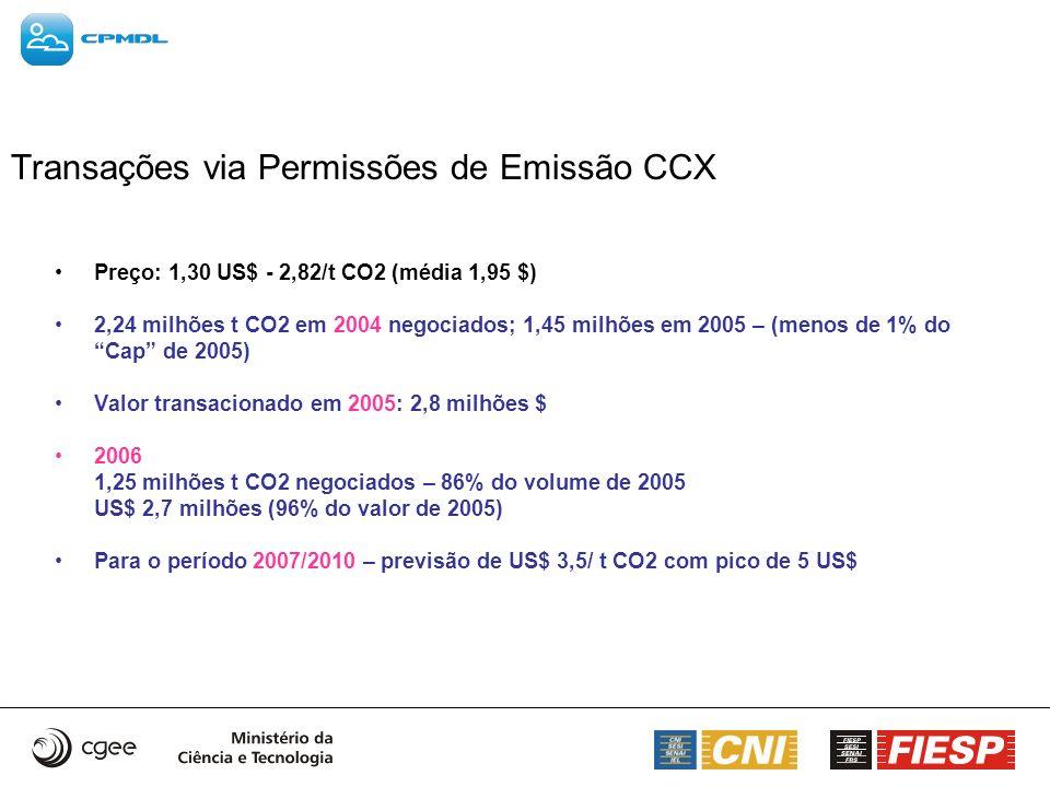 Transações via Permissões de Emissão CCX