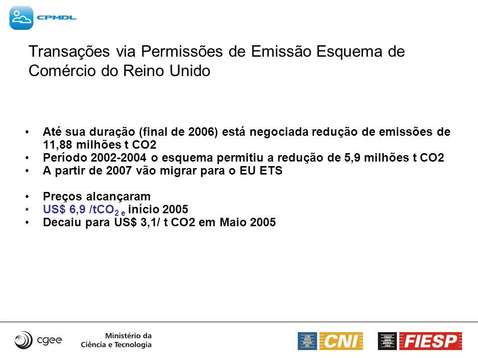 Transações via Permissões de Emissão Esquema de Comércio do Reino Unido