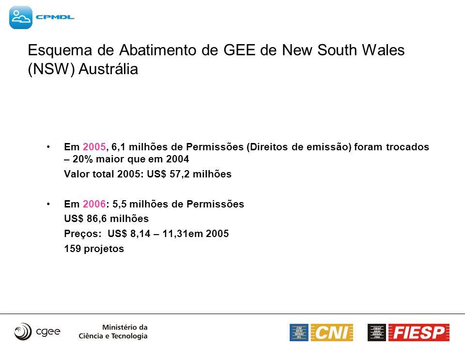 Esquema de Abatimento de GEE de New South Wales (NSW) Austrália
