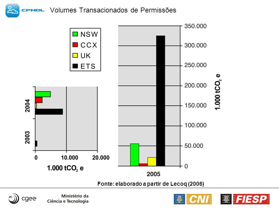 Volumes Transacionados de Permissões