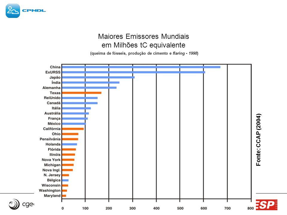 Maiores Emissores Mundiais em Milhões tC equivalente (queima de fósseis, produção de cimento e flaring - 1998)
