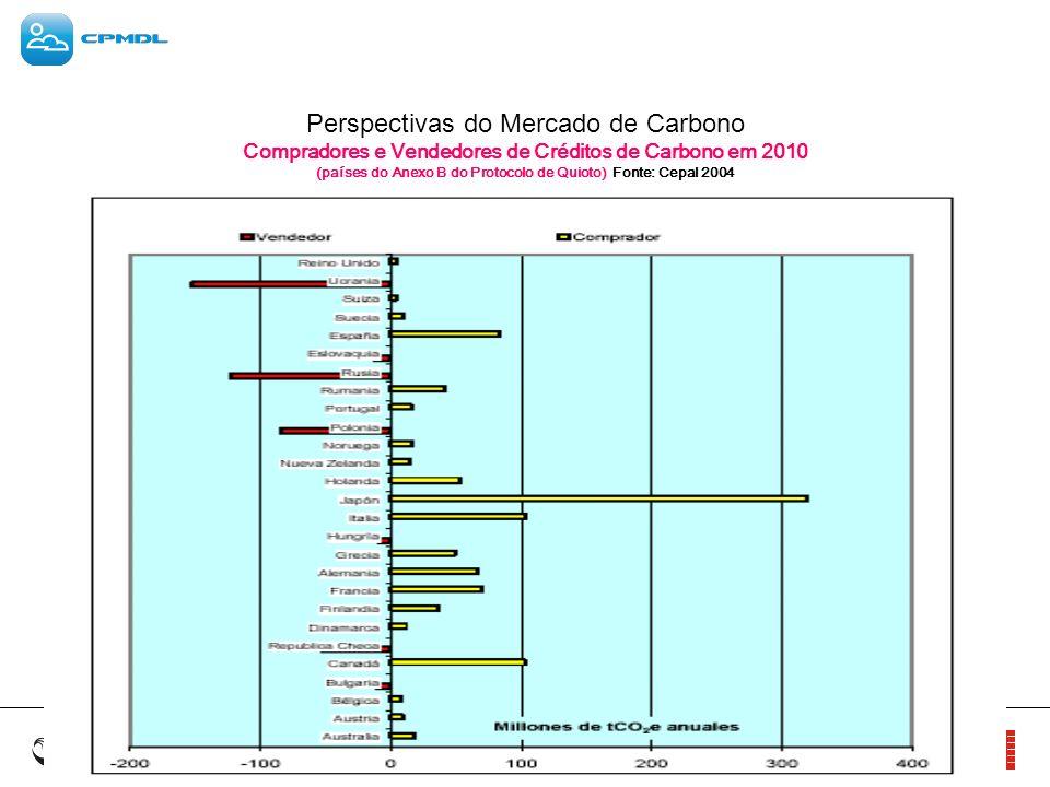 Perspectivas do Mercado de Carbono Compradores e Vendedores de Créditos de Carbono em 2010 (países do Anexo B do Protocolo de Quioto) Fonte: Cepal 2004