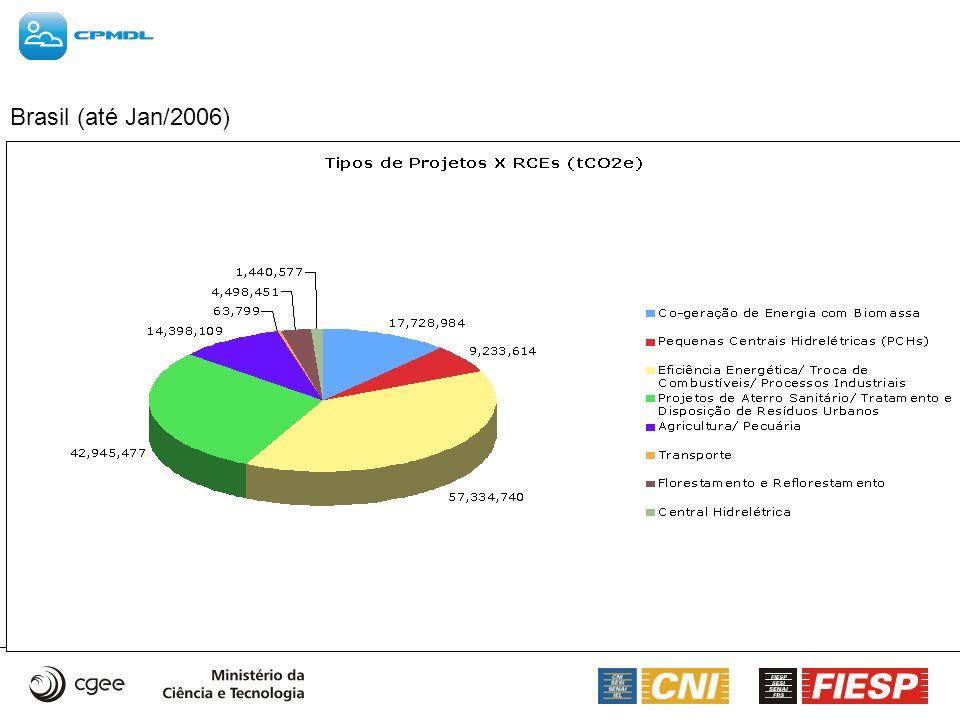 Brasil (até Jan/2006)