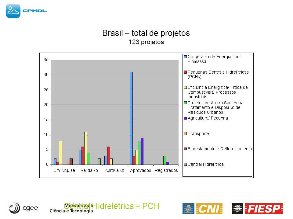 Brasil – total de projetos 123 projetos