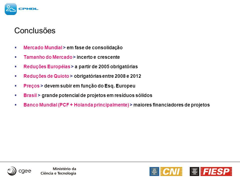 Conclusões Mercado Mundial > em fase de consolidação