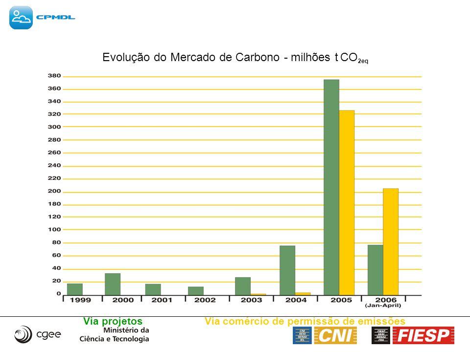 Evolução do Mercado de Carbono - milhões t CO2eq