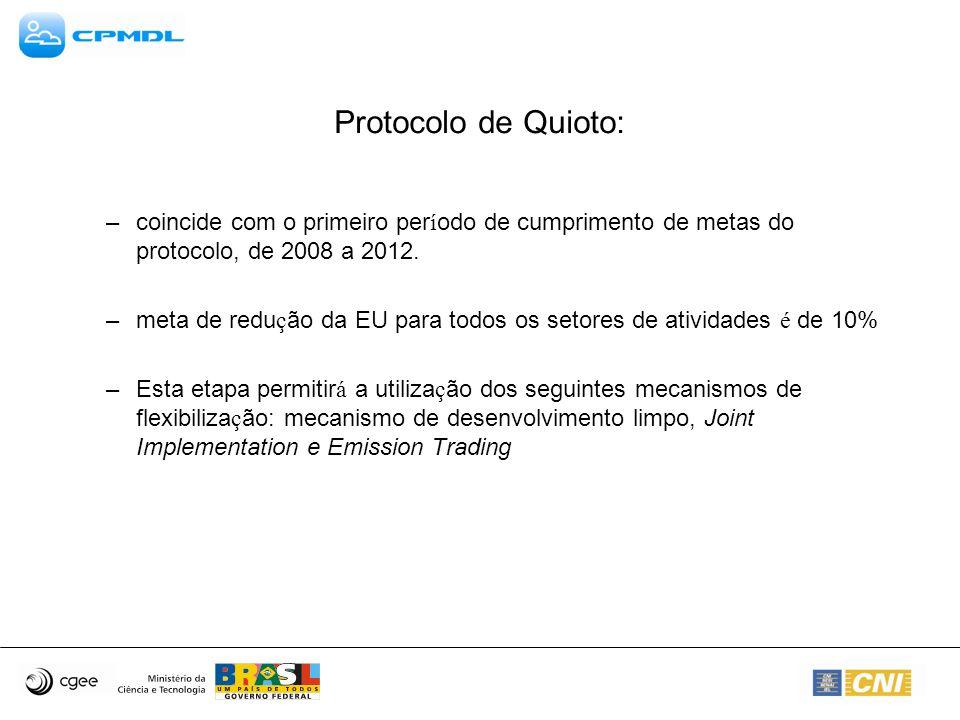 Protocolo de Quioto: coincide com o primeiro período de cumprimento de metas do protocolo, de 2008 a 2012.