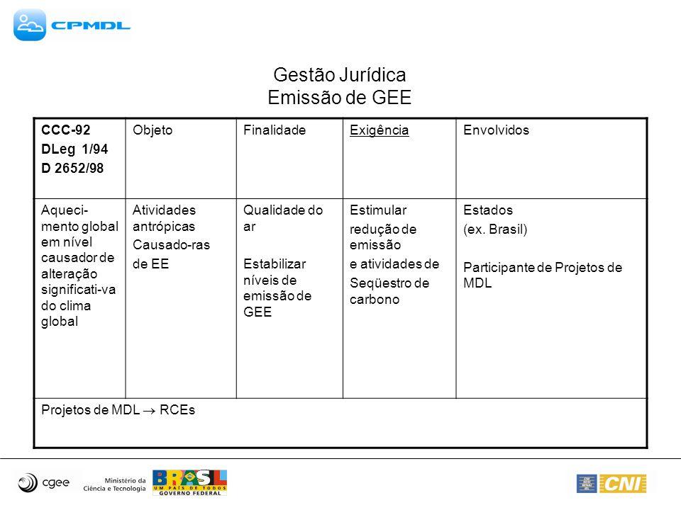 Gestão Jurídica Emissão de GEE