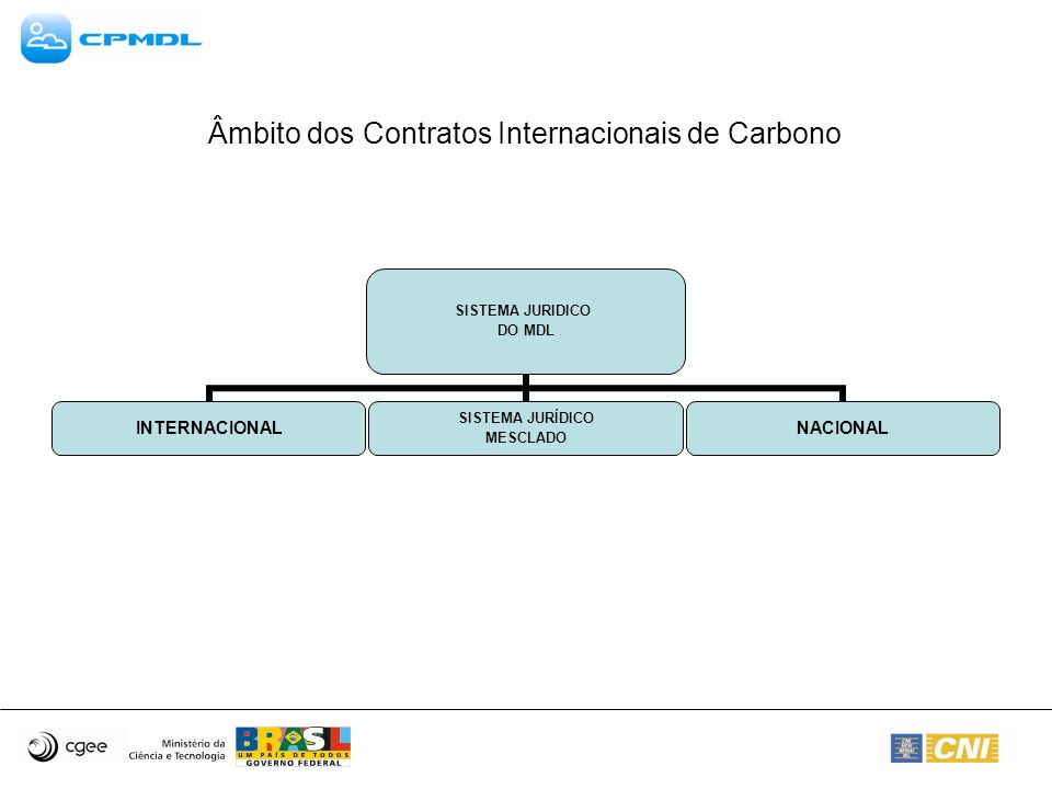 Âmbito dos Contratos Internacionais de Carbono