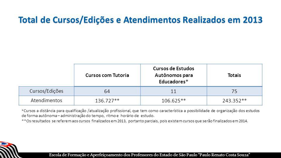 Total de Cursos/Edições e Atendimentos Realizados em 2013