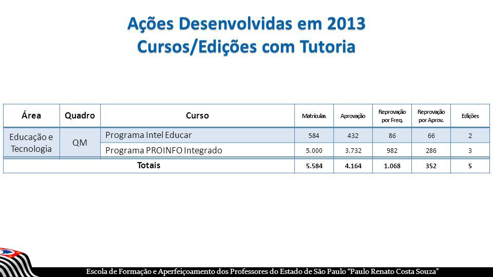 Ações Desenvolvidas em 2013 Cursos/Edições com Tutoria