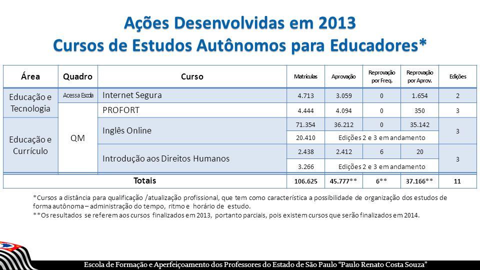 Ações Desenvolvidas em 2013 Cursos de Estudos Autônomos para Educadores*
