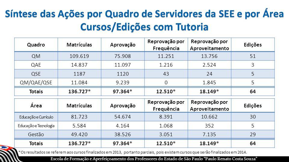 Síntese das Ações por Quadro de Servidores da SEE e por Área Cursos/Edições com Tutoria