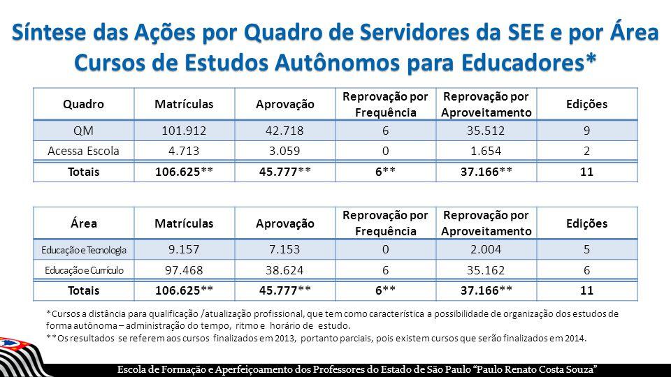 Síntese das Ações por Quadro de Servidores da SEE e por Área Cursos de Estudos Autônomos para Educadores*