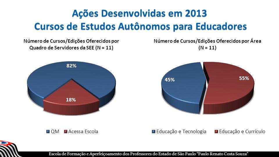 Ações Desenvolvidas em 2013 Cursos de Estudos Autônomos para Educadores