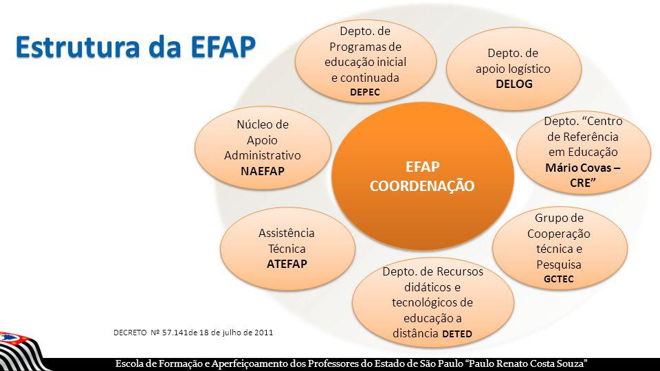 Estrutura da EFAP EFAP COORDENAÇÃO