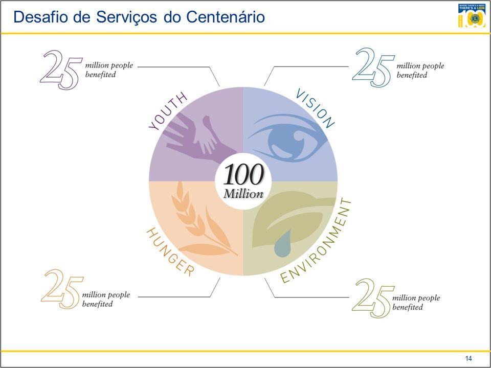 Desafio de Serviços do Centenário