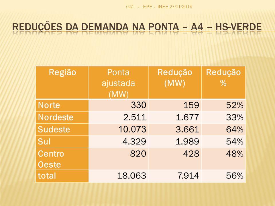 Reduções da demanda na ponta – A4 – HS-Verde