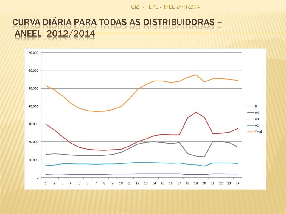Curva Diária para todas as distribuidoras – ANEEL -2012/2014