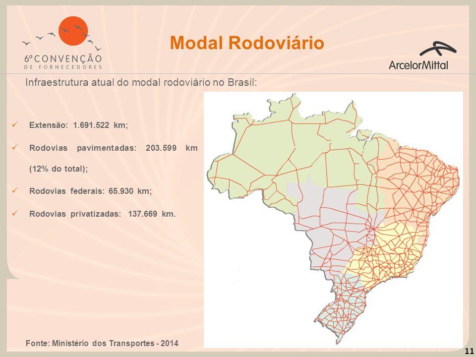 Modal Rodoviário Infraestrutura atual do modal rodoviário no Brasil: