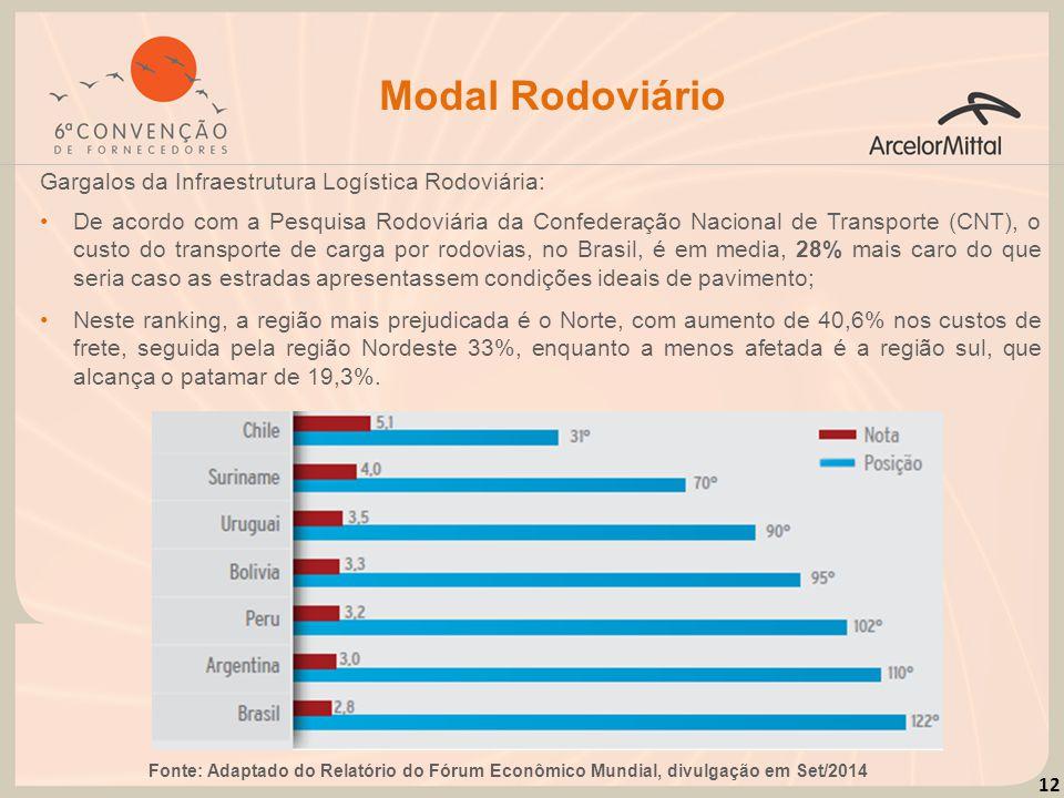 Modal Rodoviário Gargalos da Infraestrutura Logística Rodoviária: