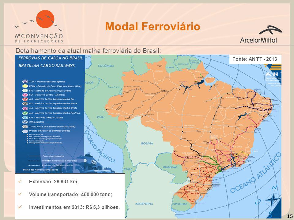 Modal Ferroviário Detalhamento da atual malha ferroviária do Brasil: