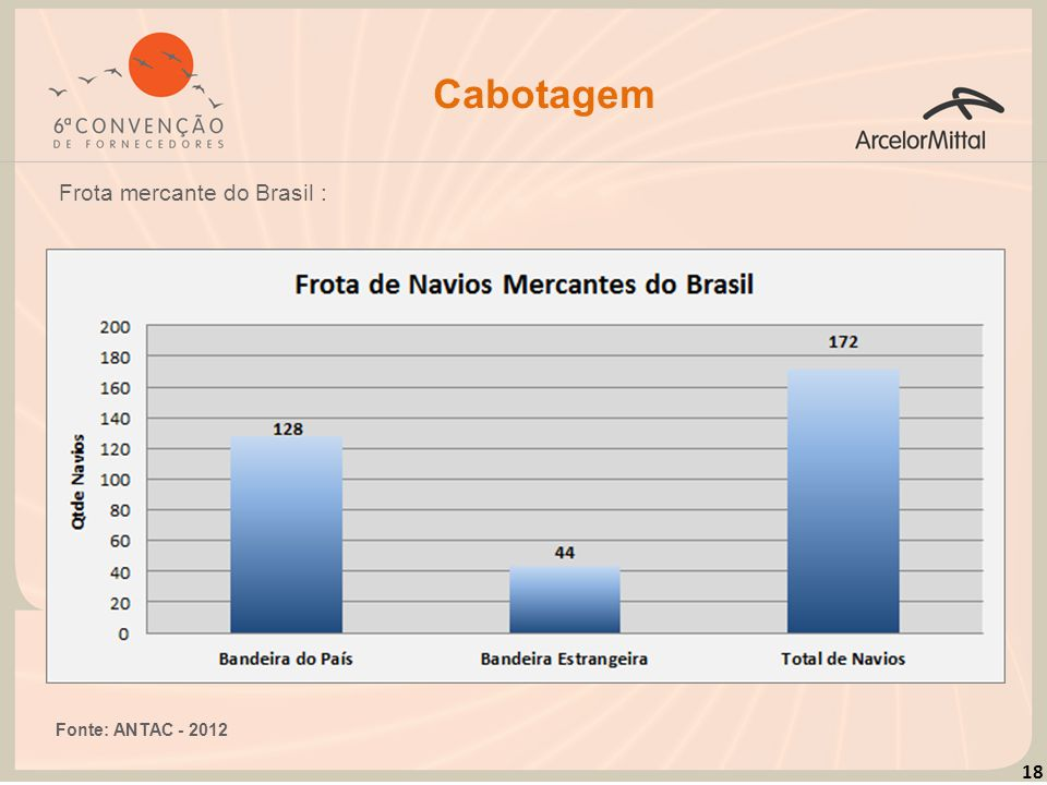 Cabotagem Frota mercante do Brasil : Fonte: ANTAC - 2012