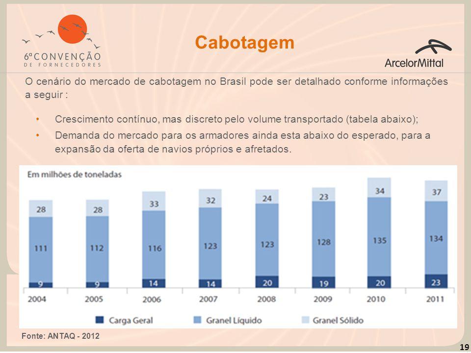 Cabotagem O cenário do mercado de cabotagem no Brasil pode ser detalhado conforme informações a seguir :