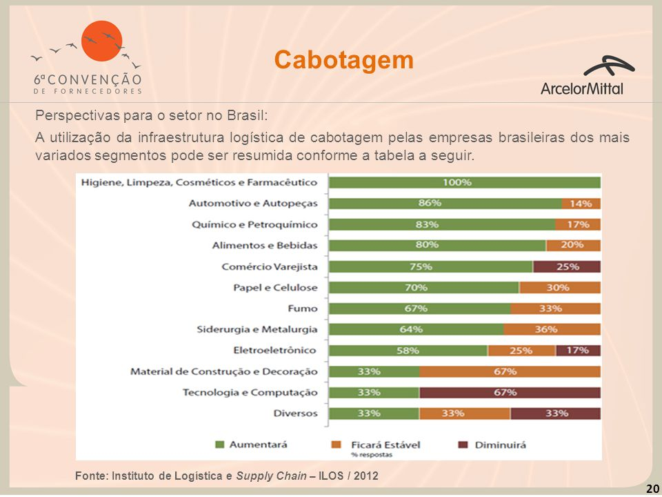 Cabotagem Perspectivas para o setor no Brasil: