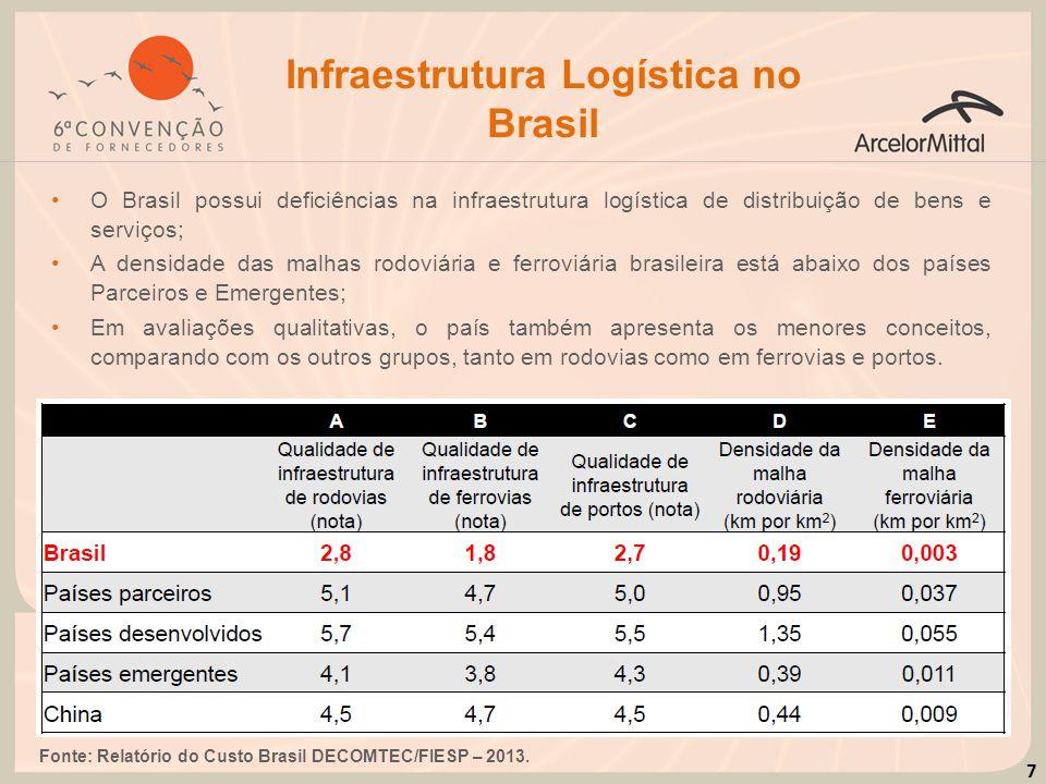 Infraestrutura Logística no Brasil