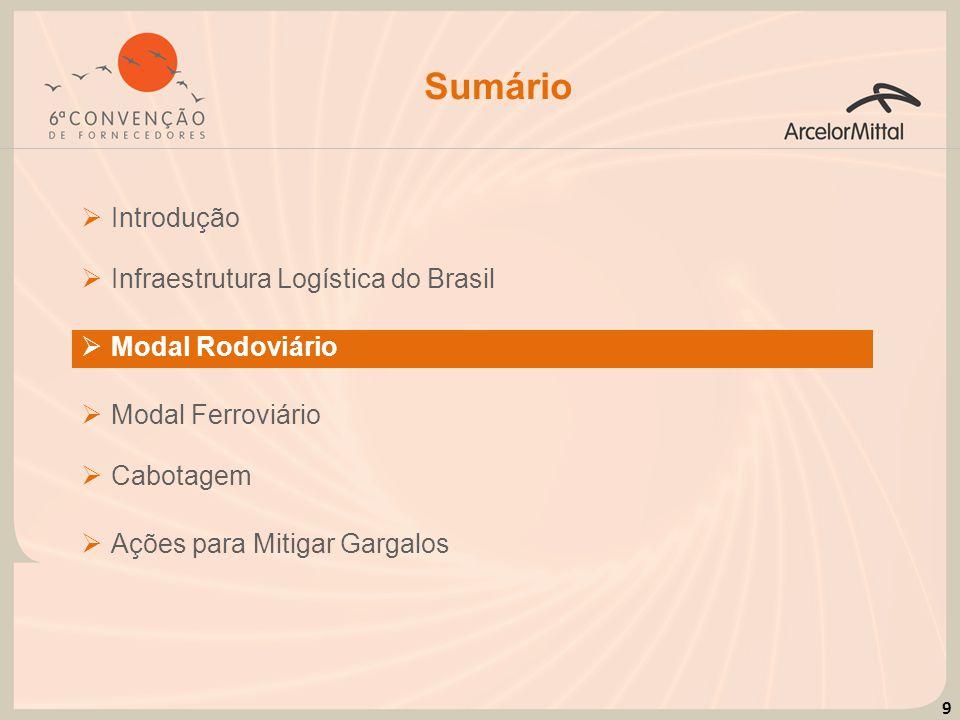 Sumário Introdução Infraestrutura Logística do Brasil Modal Rodoviário