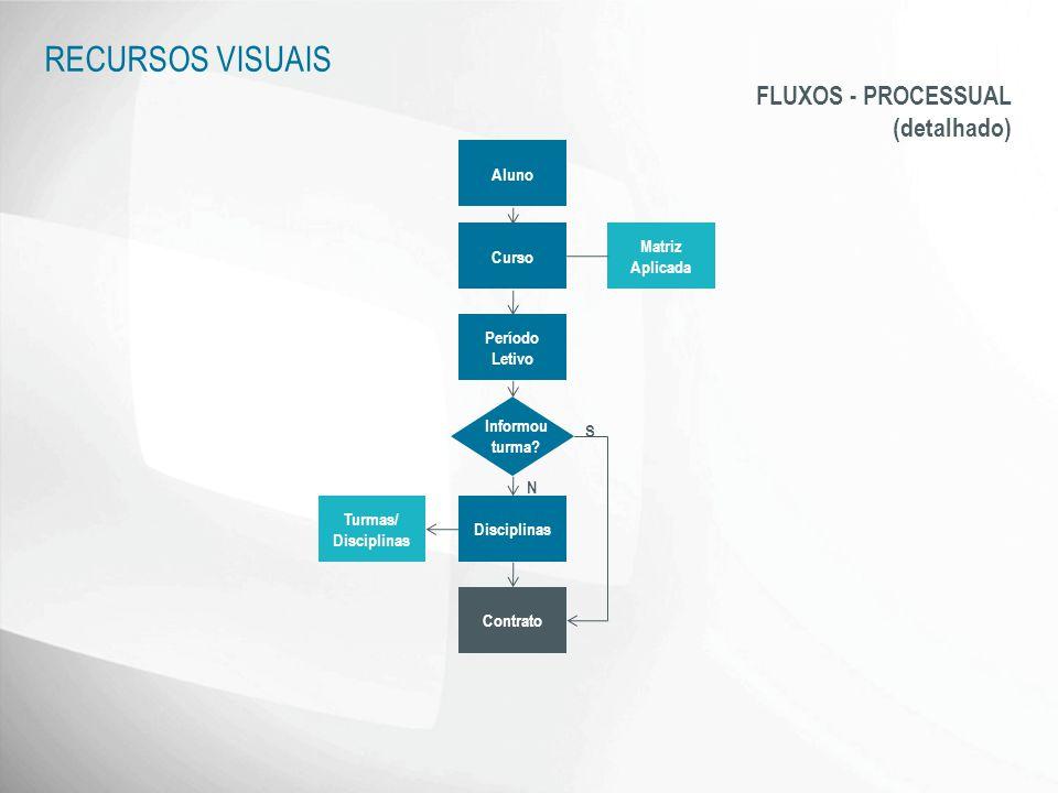 RECURSOS VISUAIS FLUXOS - PROCESSUAL (detalhado) Aluno Matriz Curso