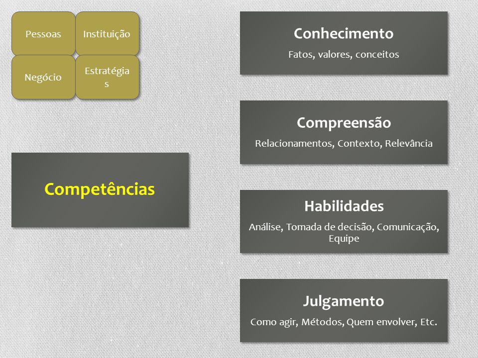 Competências Conhecimento Compreensão Habilidades Julgamento Pessoas