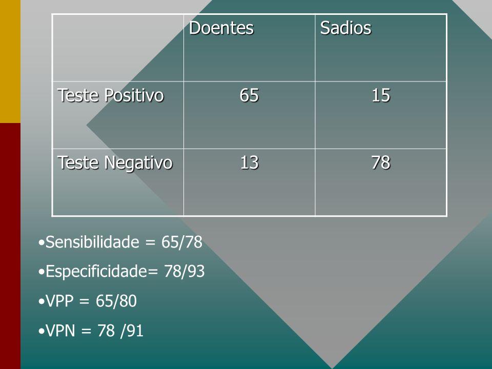 Doentes Sadios Teste Positivo 65 15 Teste Negativo 13 78