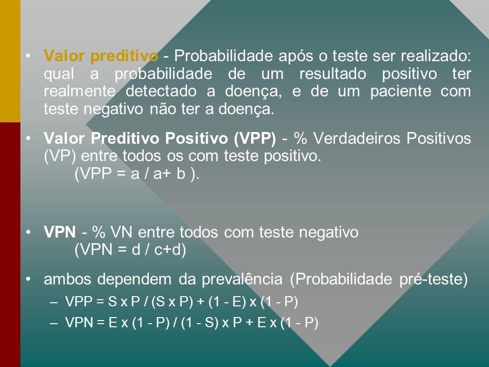 VPN - % VN entre todos com teste negativo (VPN = d / c+d)