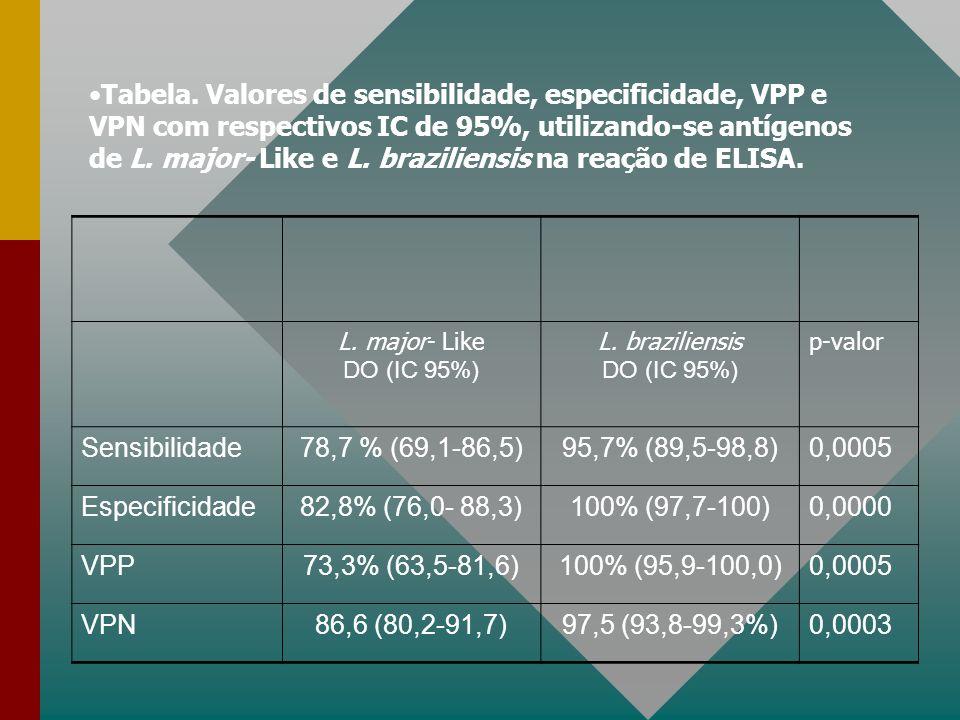 Tabela. Valores de sensibilidade, especificidade, VPP e VPN com respectivos IC de 95%, utilizando-se antígenos de L. major- Like e L. braziliensis na reação de ELISA.