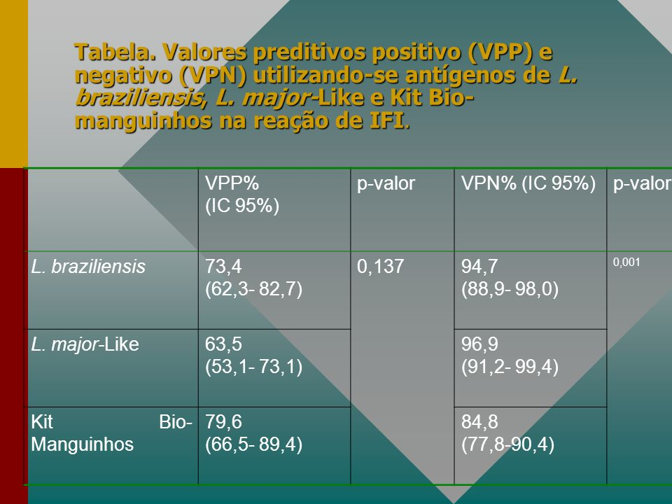 Tabela. Valores preditivos positivo (VPP) e negativo (VPN) utilizando-se antígenos de L. braziliensis, L. major-Like e Kit Bio-manguinhos na reação de IFI.