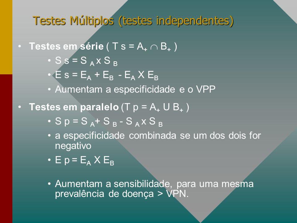 Testes Múltiplos (testes independentes)