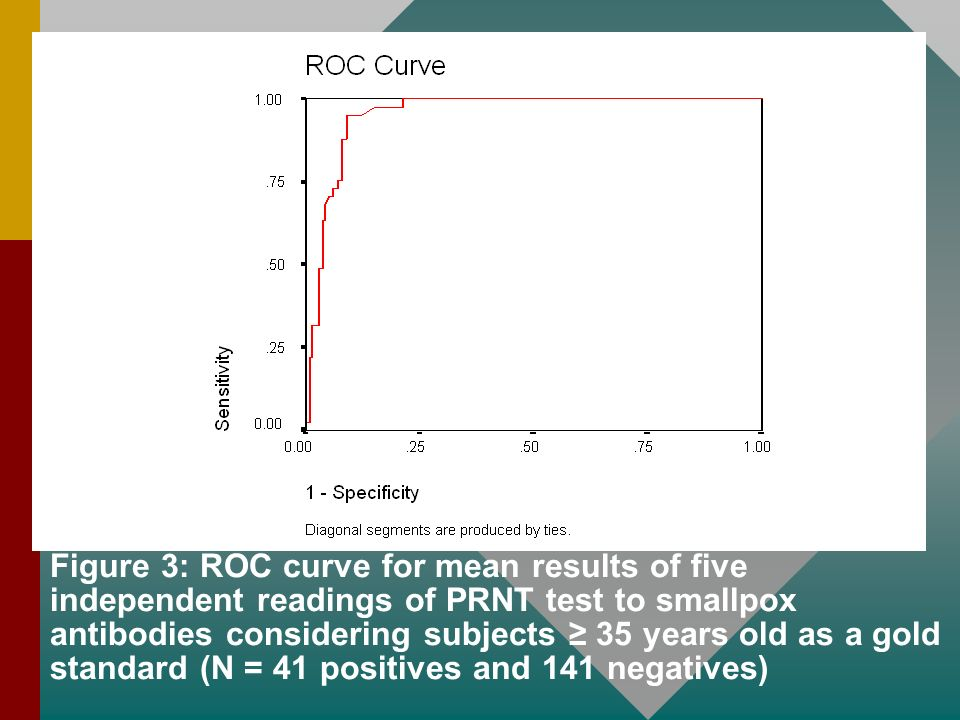 Figure 3: ROC curve for mean results of five independent readings of PRNT test to smallpox antibodies considering subjects ≥ 35 years old as a gold standard (N = 41 positives and 141 negatives)