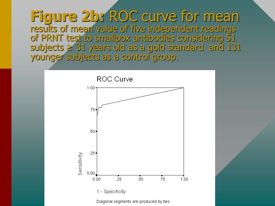 Figure 2b: ROC curve for mean results of mean value of five independent readings of PRNT test to smallpox antibodies considering 51 subjects ≥ 31 years old as a gold standard and 131 younger subjects as a control group.