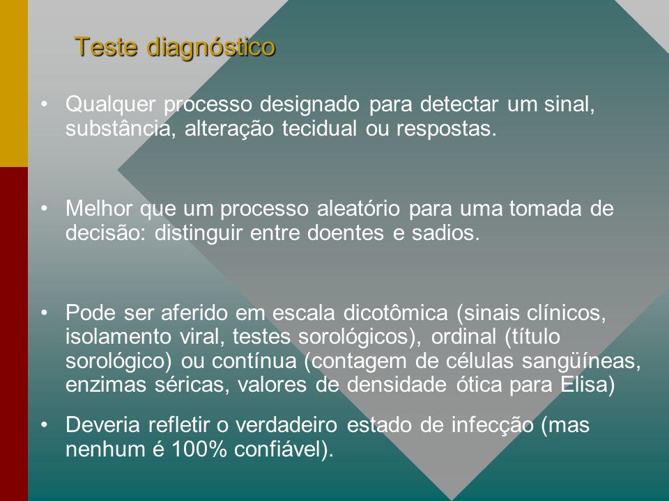 Teste diagnóstico Qualquer processo designado para detectar um sinal, substância, alteração tecidual ou respostas.
