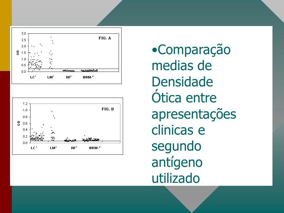 Comparação medias de Densidade Ótica entre apresentações clinicas e segundo antígeno utilizado