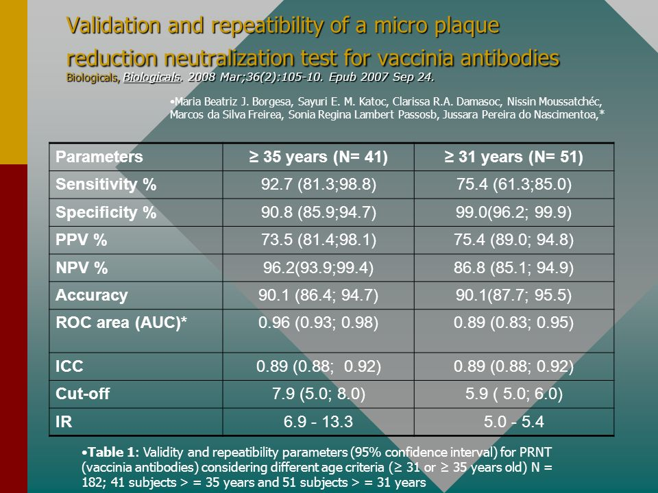 Validation and repeatibility of a micro plaque reduction neutralization test for vaccinia antibodies Biologicals, Biologicals. 2008 Mar;36(2):105-10. Epub 2007 Sep 24.