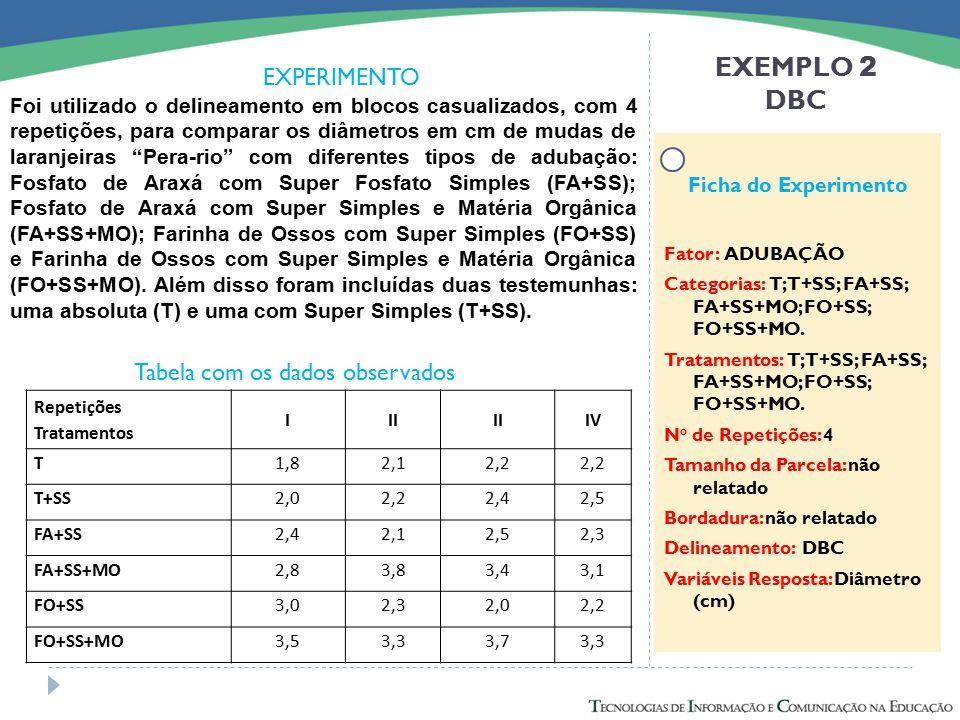 EXEMPLO 2 DBC EXPERIMENTO Tabela com os dados observados