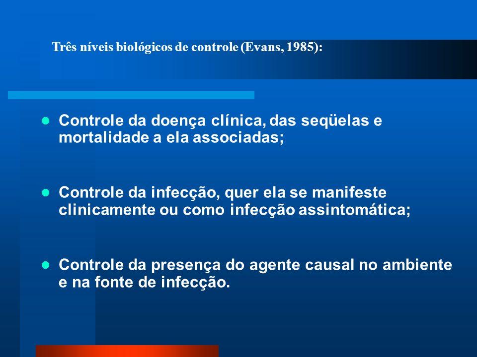 Três níveis biológicos de controle (Evans, 1985):